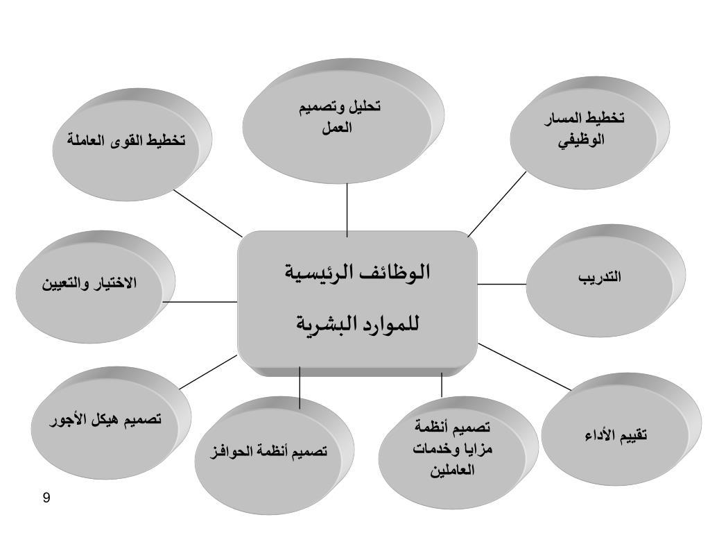 تحليل وتصميم
