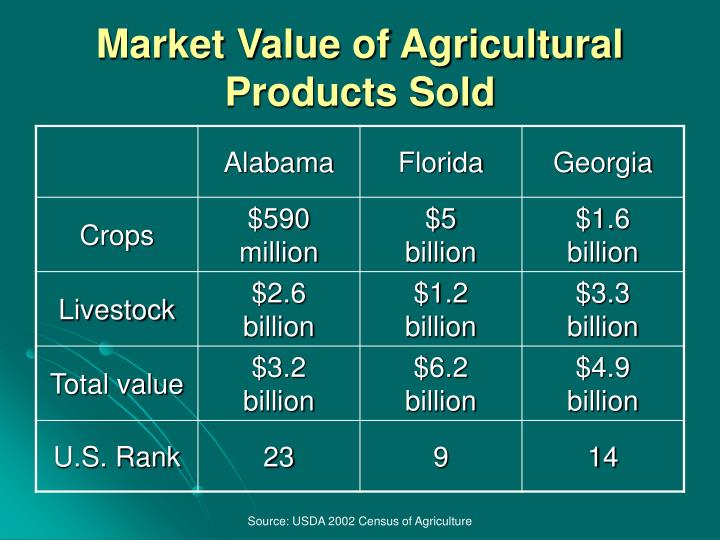 Market Value of Agricultural Products Sold