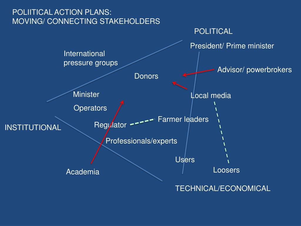 POLIITICAL ACTION PLANS: