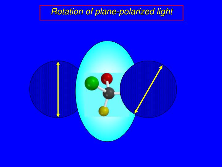 Rotation of plane-polarized light