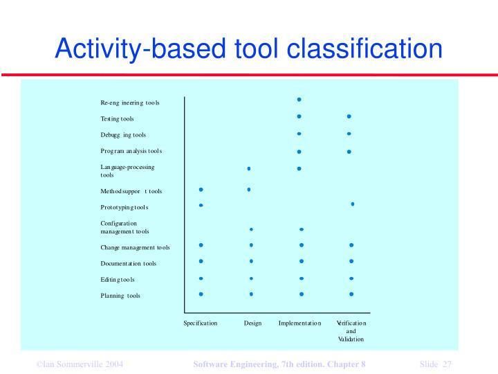 Activity-based tool classification