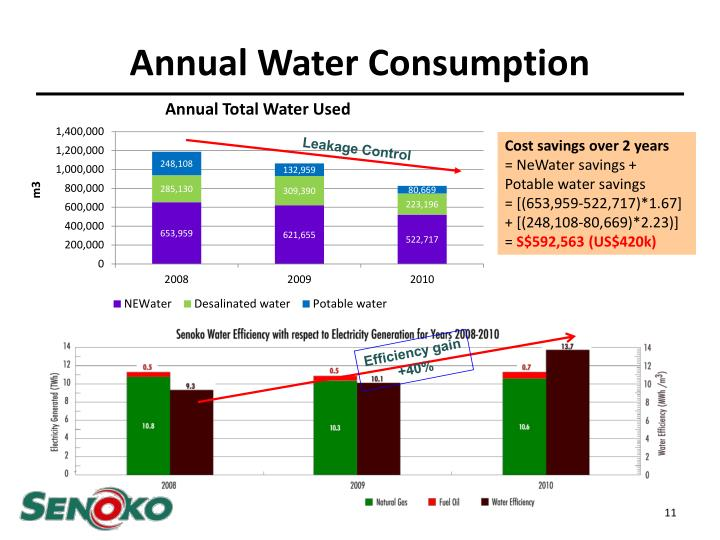 Annual Water Consumption