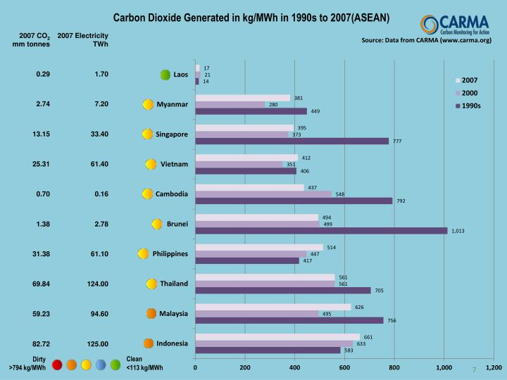 Carbon Dioxide Generated in kg/MWh in 1990s to 2007(ASEAN)