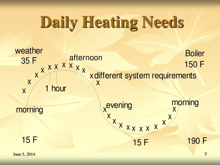 Daily Heating Needs