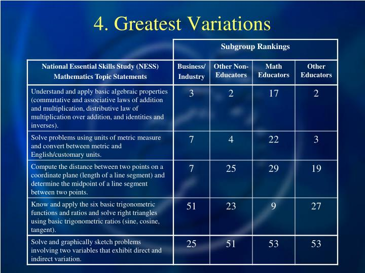 4. Greatest Variations