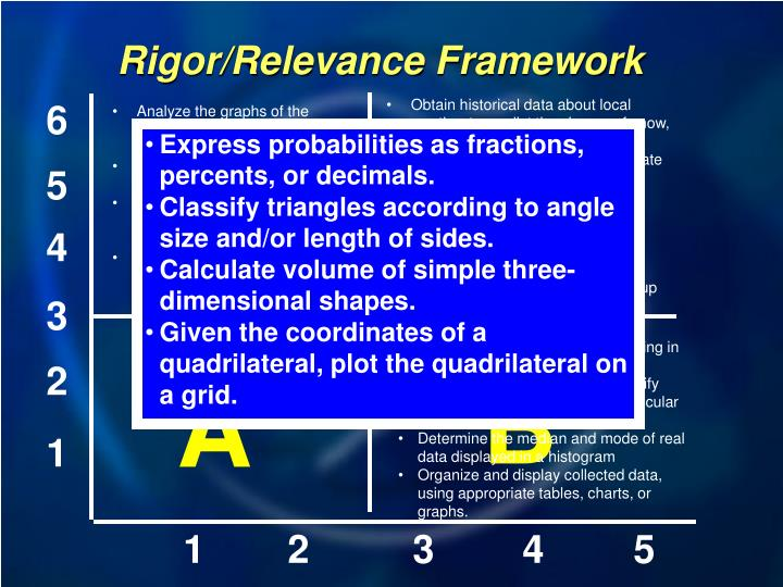 Rigor/Relevance Framework