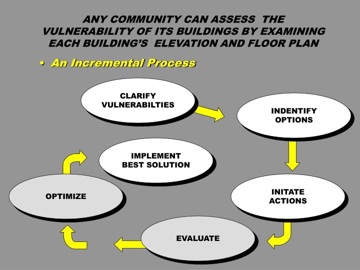 ANY COMMUNITY CAN ASSESS  THE VULNERABILITY OF ITS BUILDINGS BY EXAMINING  EACH BUILDING'S  ELEVATION AND FLOOR PLAN