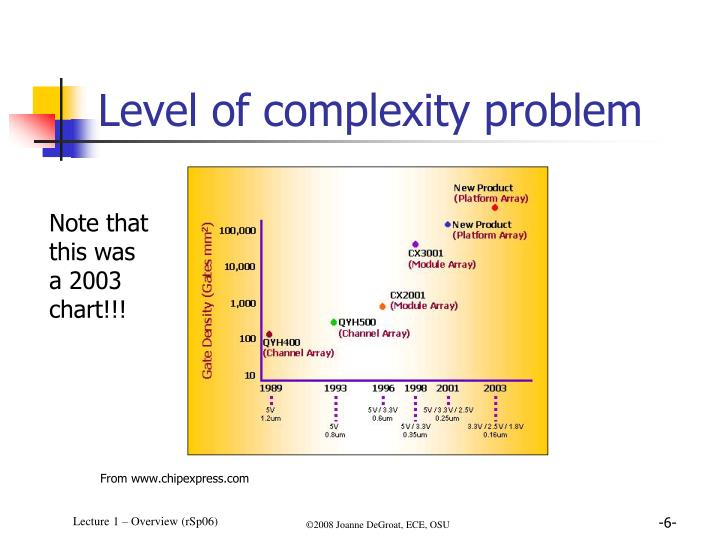 Level of complexity problem
