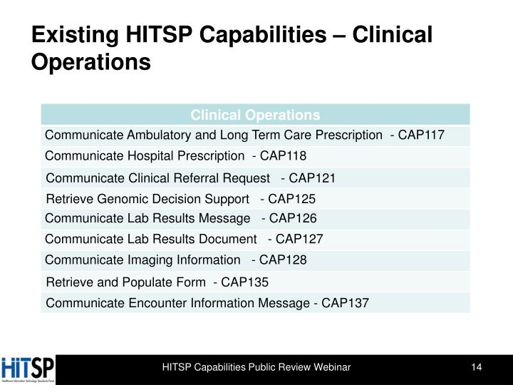Existing HITSP Capabilities – Clinical Operations