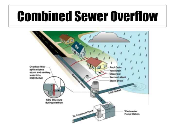 Combined Sewer Overflow