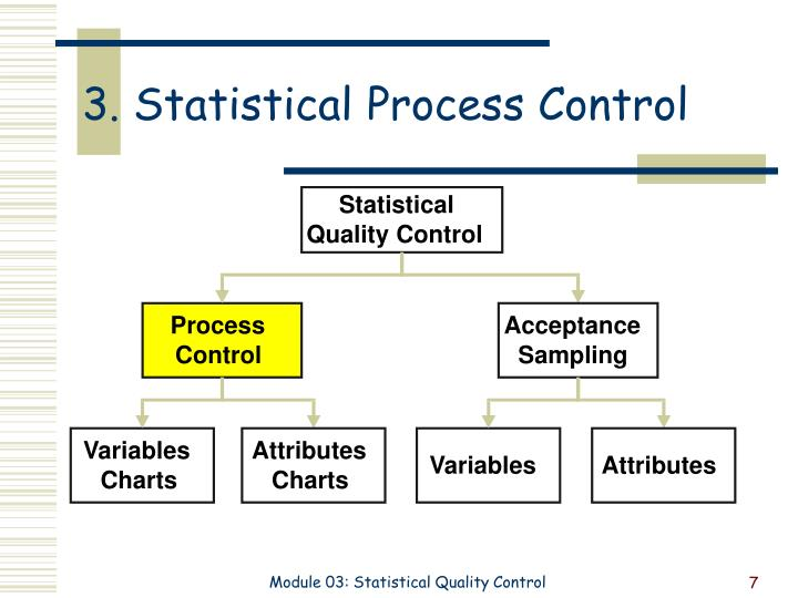 3. Statistical Process Control