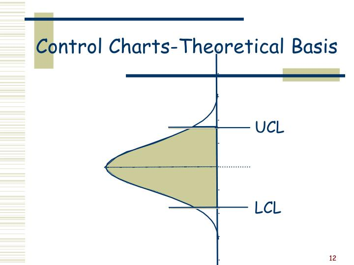 Control Charts-Theoretical Basis