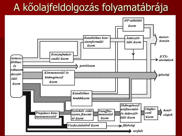 A kőolajfeldolgozás folyamatábrája