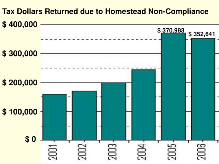 Tax Dollars Returned due to Homestead Non-Compliance