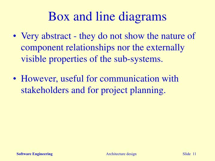 Box and line diagrams