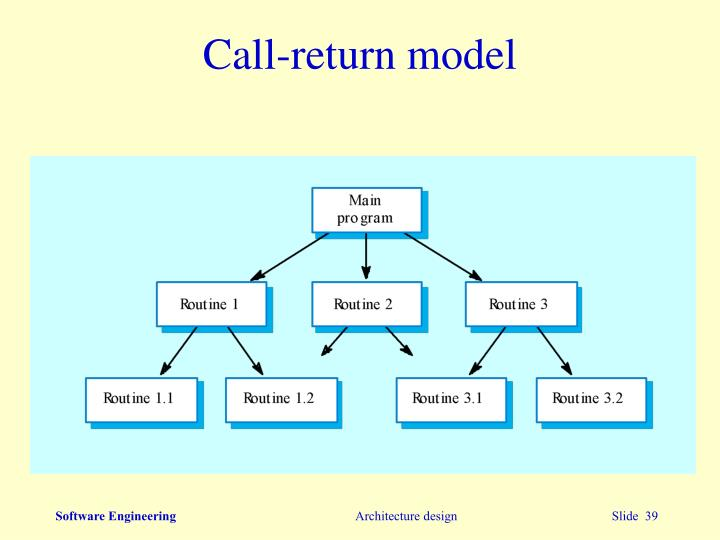 Call-return model