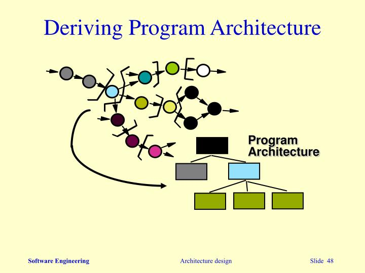 Deriving Program Architecture