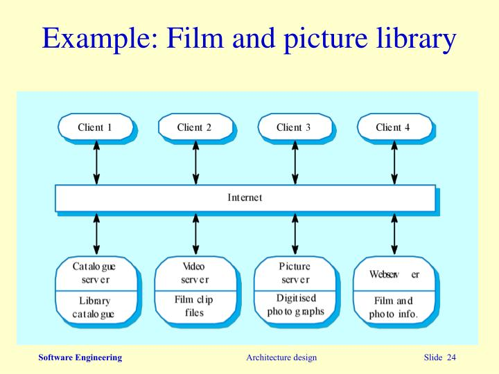 Example: Film and picture library