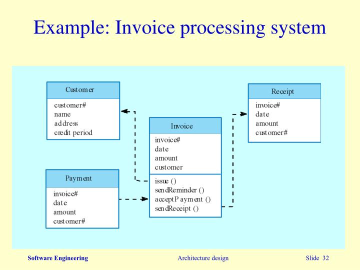 Example: Invoice processing system