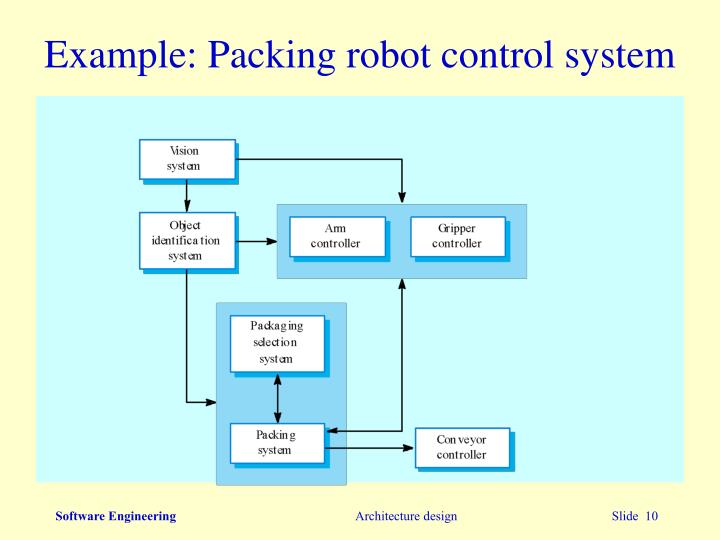Example: Packing robot control system