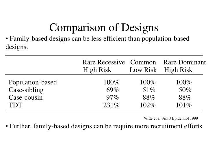 Comparison of Designs