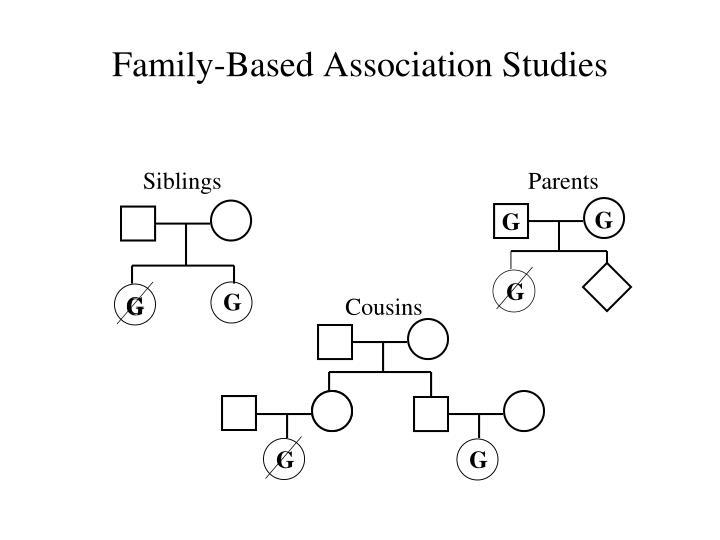 Family-Based Association Studies