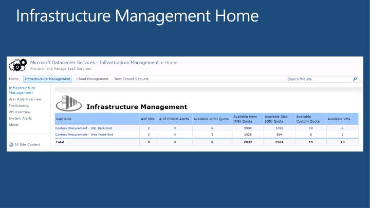 Infrastructure Management Home