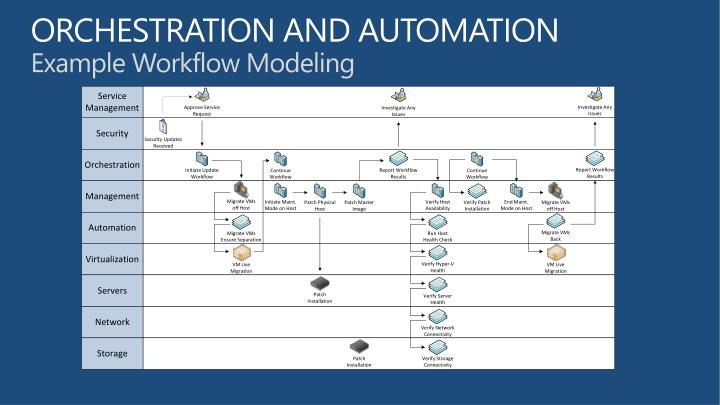 ORCHESTRATION AND AUTOMATION