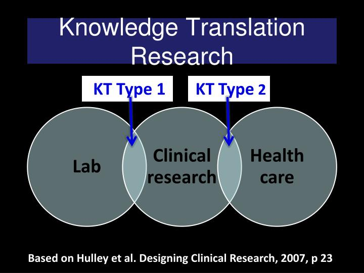 Knowledge Translation Research