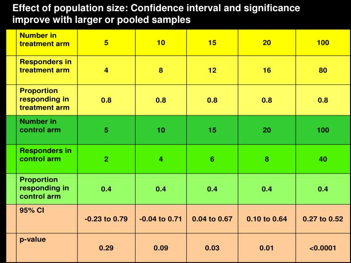 Effect of population size: Confidence interval and significance improve with larger or pooled samples