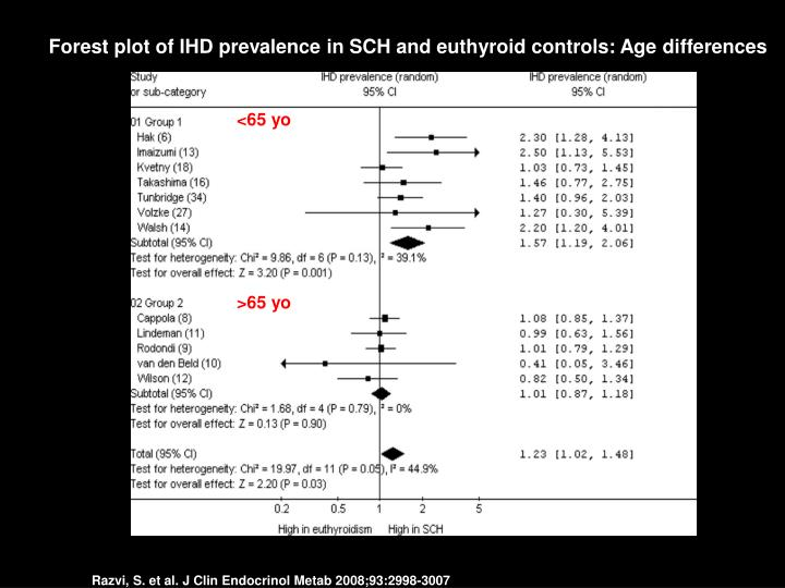 Forest plot of IHD prevalence in SCH and euthyroid controls: Age differences