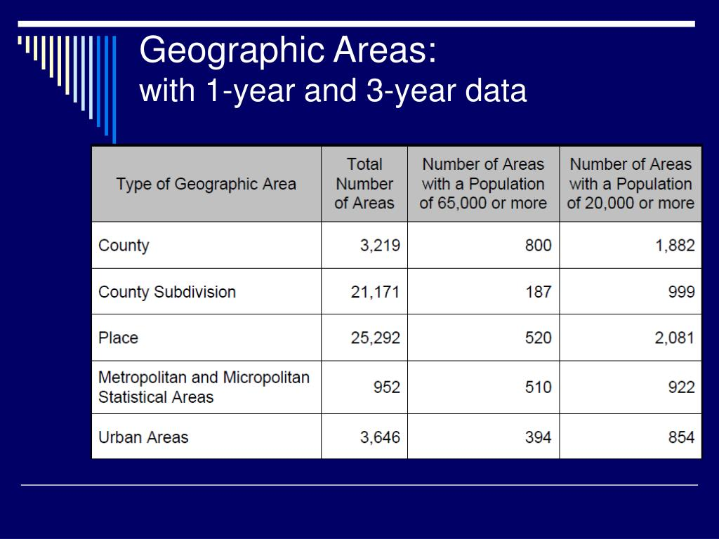 Geographic Areas: