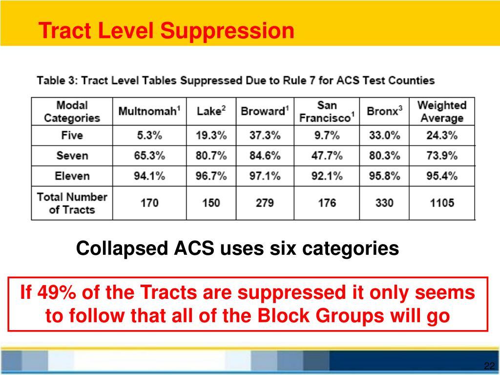 Tract Level Suppression