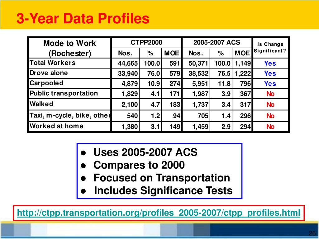 3-Year Data Profiles