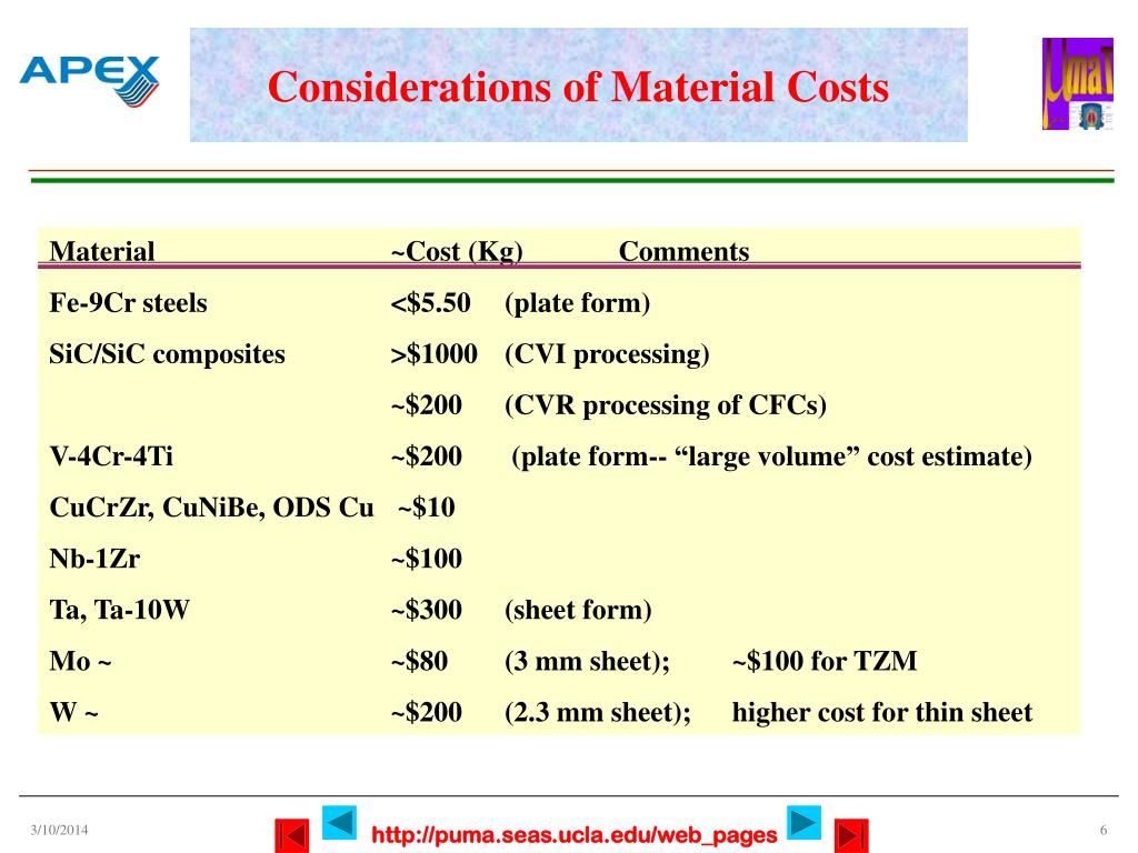 Considerations of Material Costs