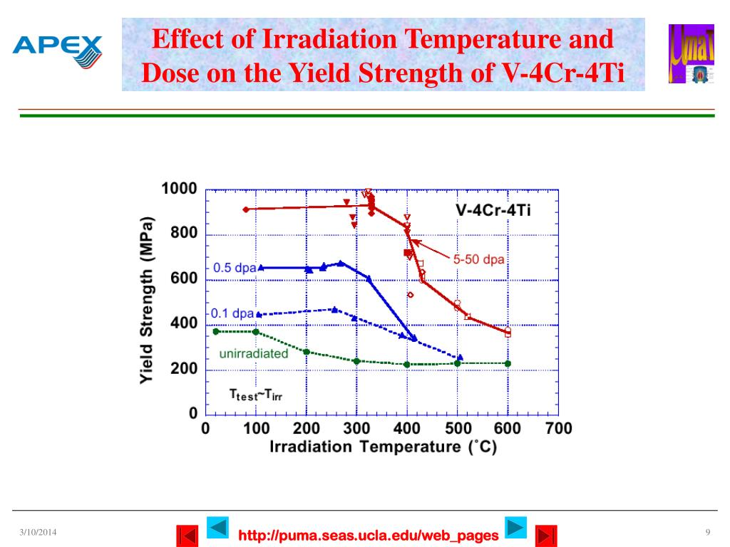 Effect of Irradiation Temperature and Dose on the Yield Strength of V-4Cr-4Ti