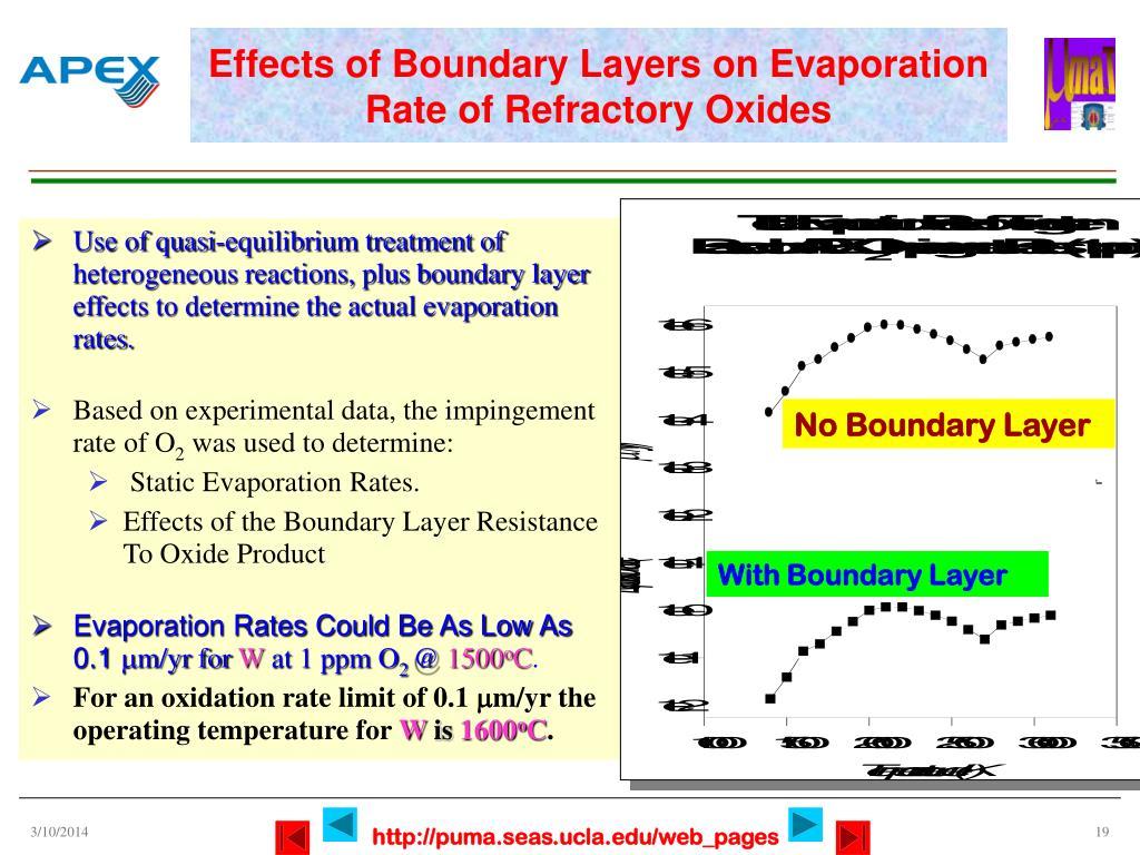 No Boundary Layer