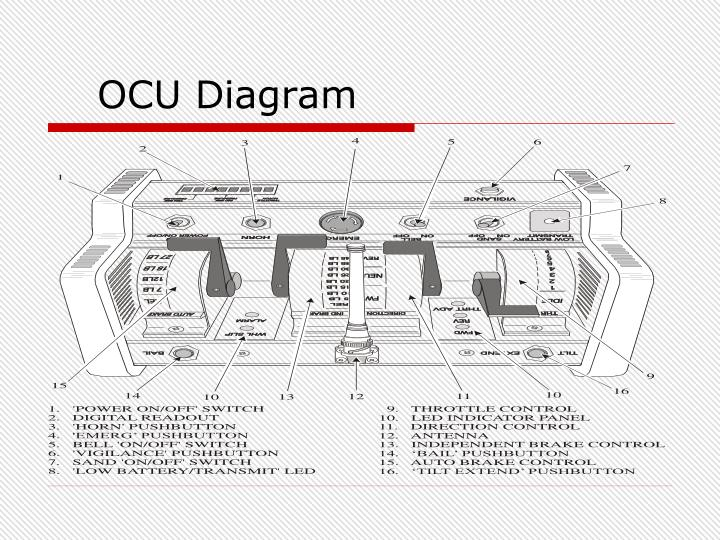 OCU Diagram