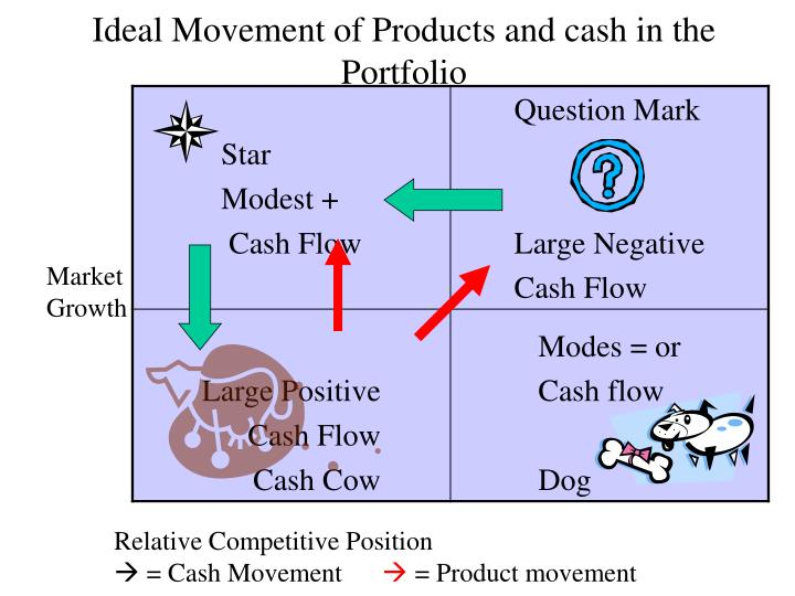 Ideal Movement of Products and cash in the Portfolio