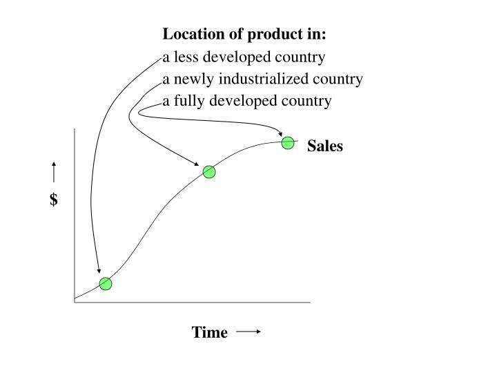 Location of product in: