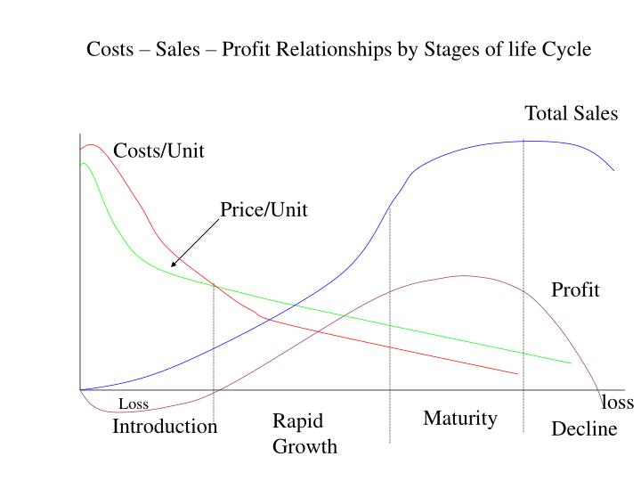 Costs – Sales – Profit Relationships by Stages of life Cycle