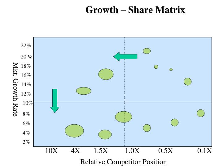 Growth – Share Matrix