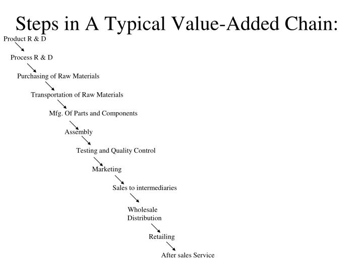 Steps in A Typical Value-Added Chain:
