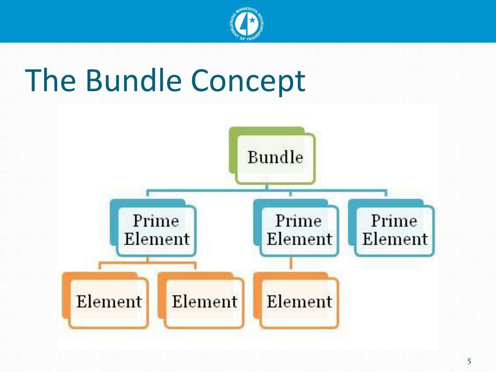 The Bundle Concept