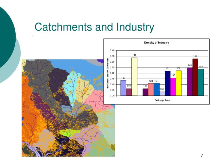 Catchments and Industry