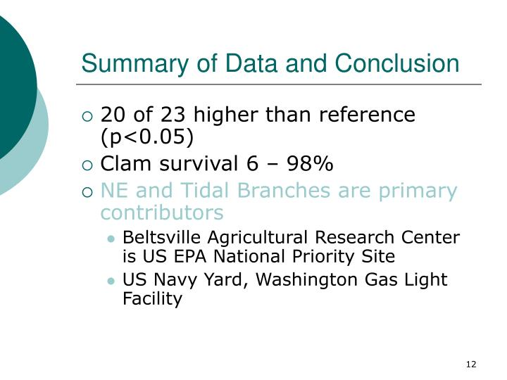 Summary of Data and Conclusion