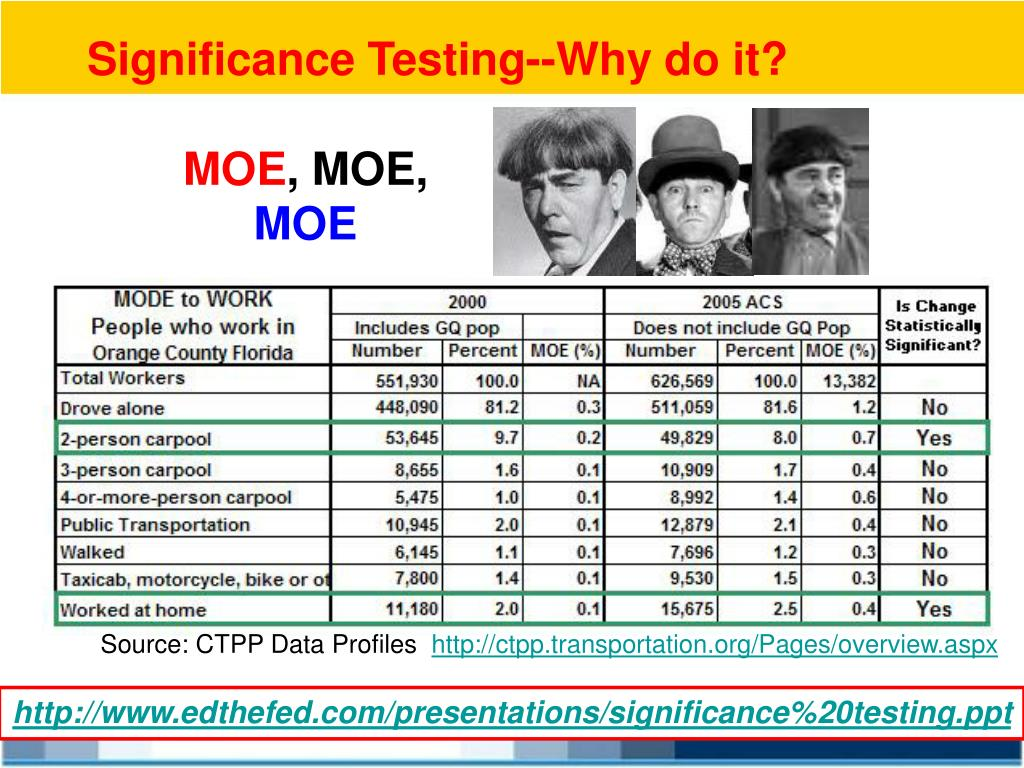 Significance Testing--Why do it?