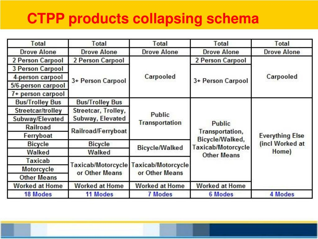 CTPP products collapsing schema