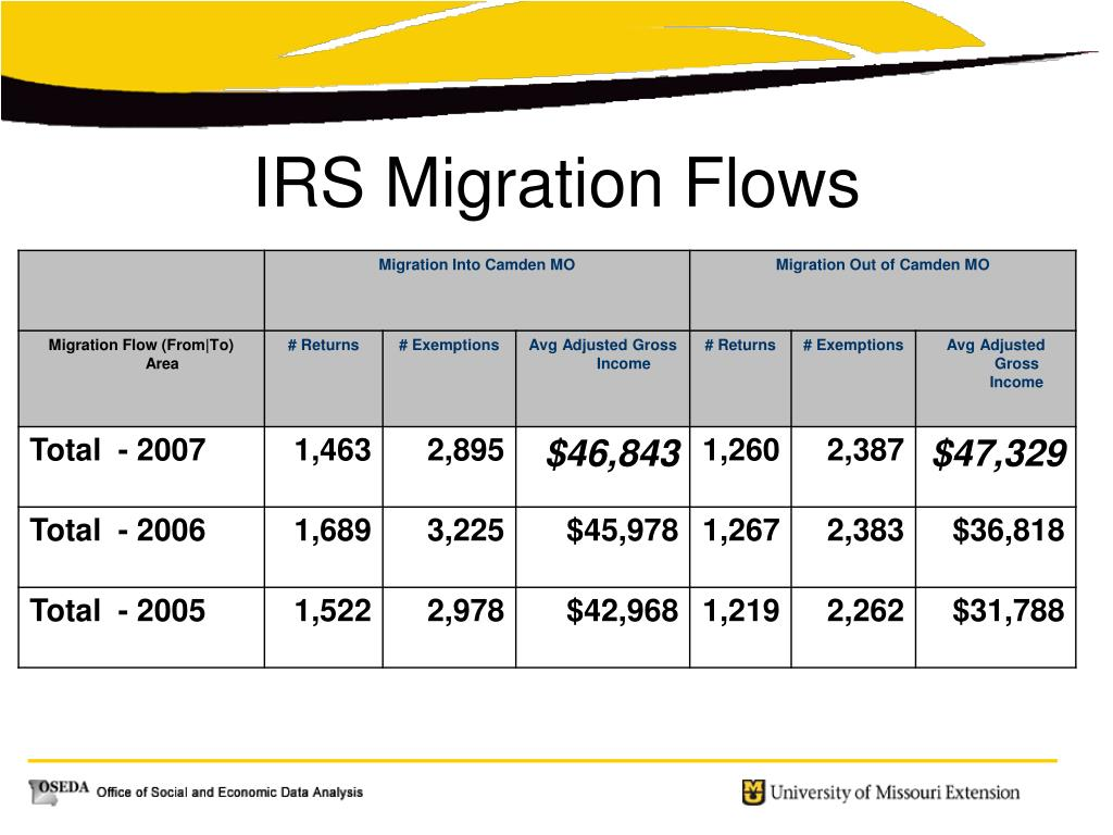 IRS Migration Flows
