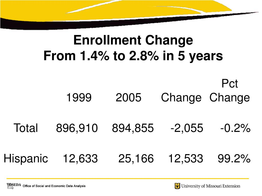 Enrollment Change